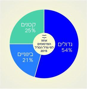 """אחוז הפרסומים לפי גודל המו""""ל 2015"""