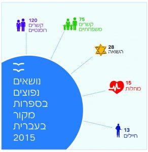 נושאים נפוצים בספרות מקור בעברית 2015