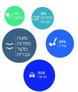 סוגות ספרות מקור עברית