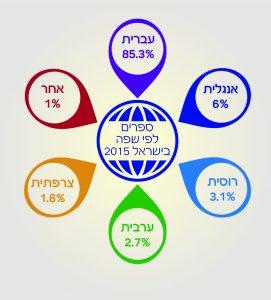 ספרים לפי שפה בישראל 2015
