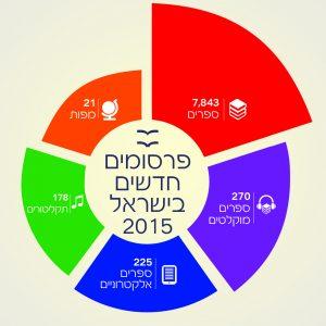 פרסומים חדשים בישראל 2015