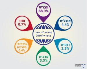 ספרים לפי שפה בישראל 2016