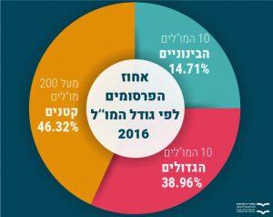 """אחוז הפרסומים לפי גודל המו""""ל 2016"""