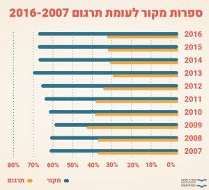 ספרות מקור לעומת תרגום 2016-2007