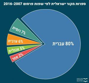 ספרות מקור ישראלית לפי שפות פרסום 2016-2007