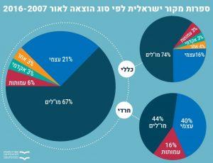 ספרות מקור ישראלית לפי סוג ההוצאה לאור 2016-2007