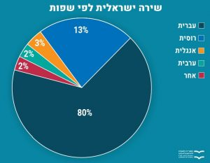 שירה ישראלית לפי שפות