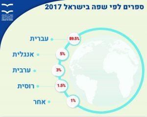 ספרים לפי שפה בישראל 2017