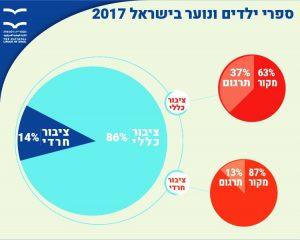 ספרי ילדים ונוער בישראל 2017