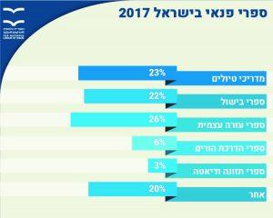 ספרי פנאי בישראל 2017