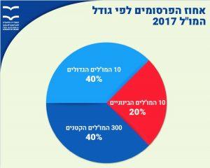 """אחוז הפרסומים לפי גודל המו""""ל 2017"""