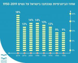 אחוז הביוגרפיות שנכתבו בישראל על נשים 1950-2019