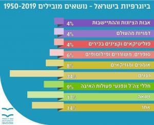 ביוגרפיות בישראל - נושאים מובילים 1950-2019