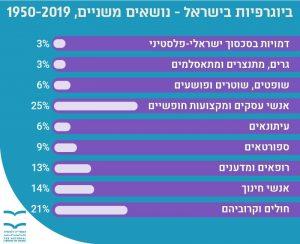 ביוגרפיות בישראל - נושאים משניים 1950-2019