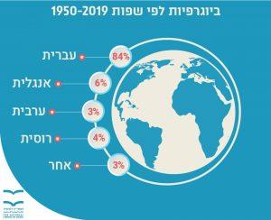 ביוגרפיות לפי שפות 1950-2019