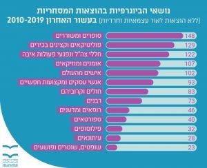 נושאי הביוגרפיות בהוצאות מסחריות בעשור האחרון 2010-2019