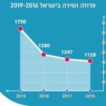 הספרייה הלאומית פרסמה את נתוני הוצאת הספרים בשנה שחלפה (2019)